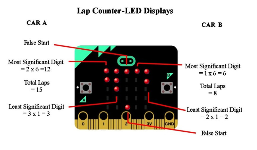 microbit-lap-counter-scalextric-led-matrix-870